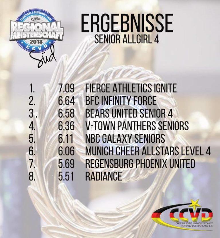 Radiance Regionalmeisterschaft Süd 2018